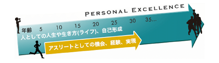 personal_excellence